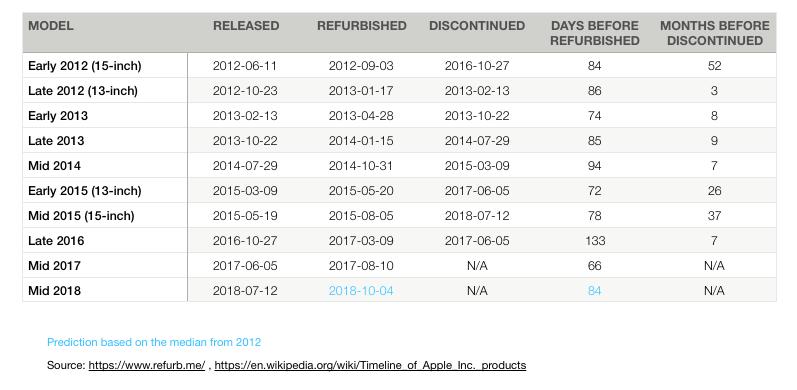 New MacBook Pro 2018 refurbished release time estimate