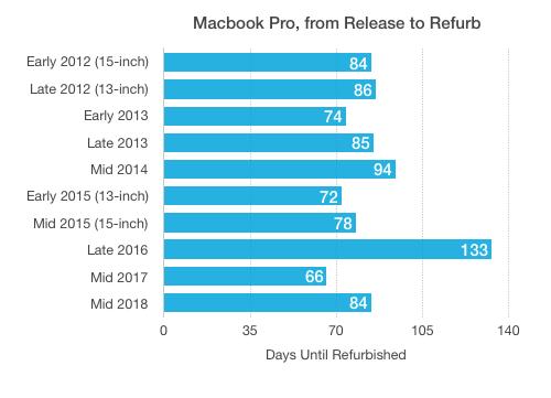 Refurbished MacBook Pro timeline